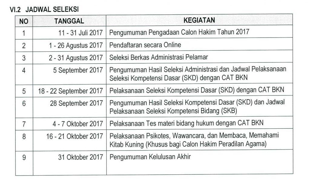 Informasi Resmi CPNS dan Alokasi Formasi CPNS