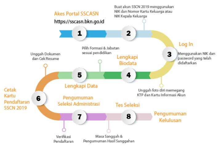 Alur Pendaftaran CPNS 2019
